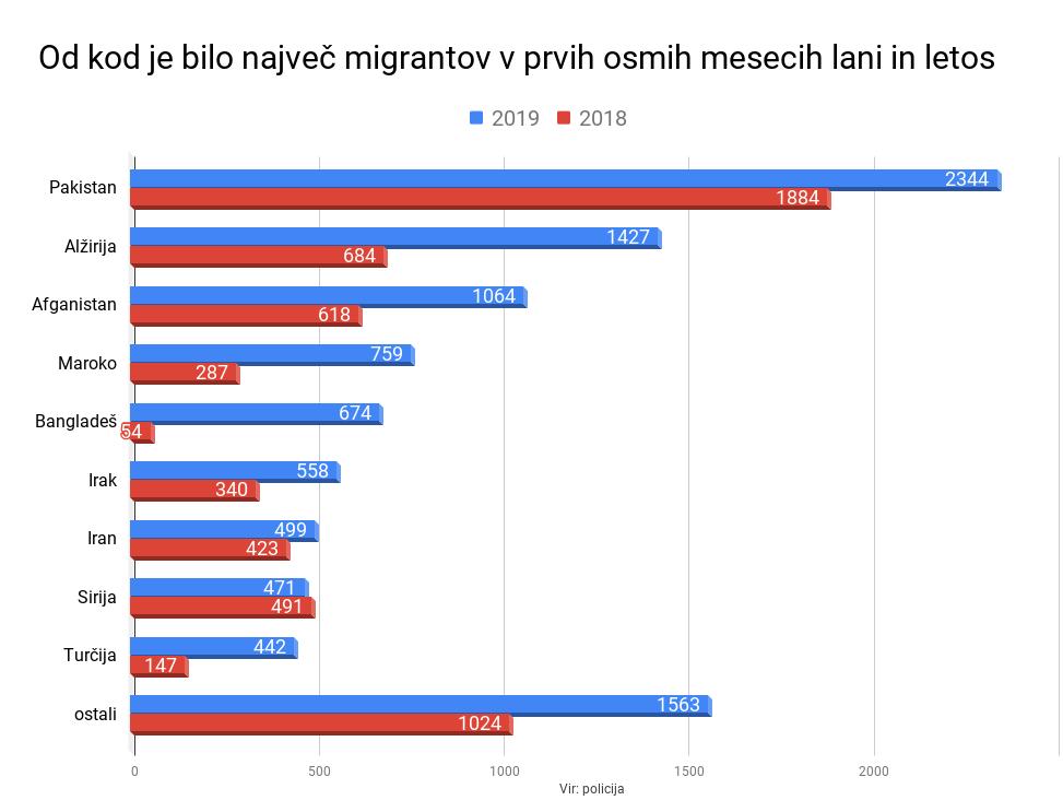 Migranti po državah