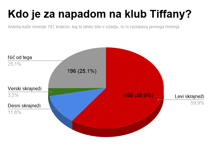 Anketa med bralci o ozadjih napada na klub Tiffany