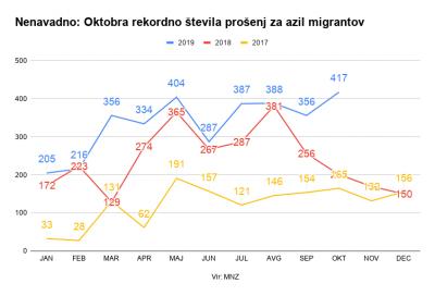 Migranti: Oktobra namesto upada rekord prošenj za azil