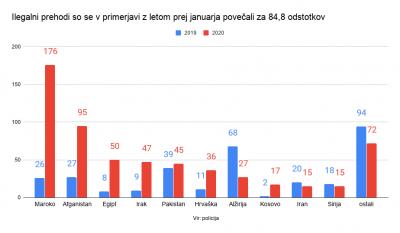 Slovenija atrakcija za  Maročane na poti v EU
